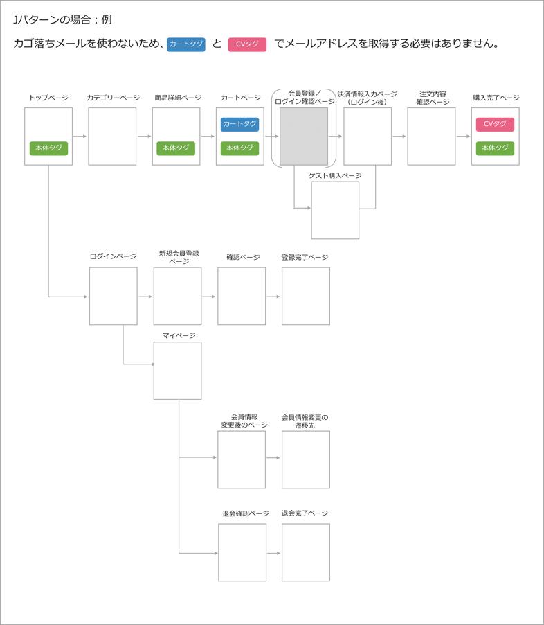 J_pattern