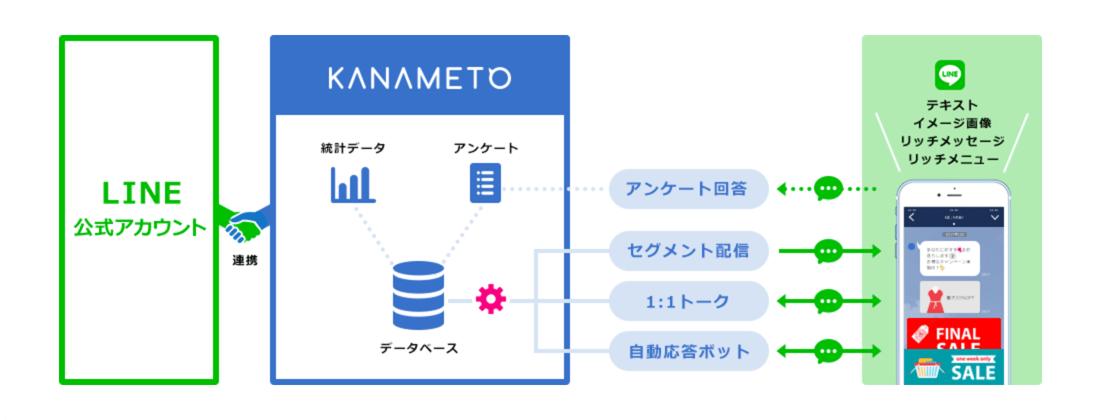KANAMETOの仕組み